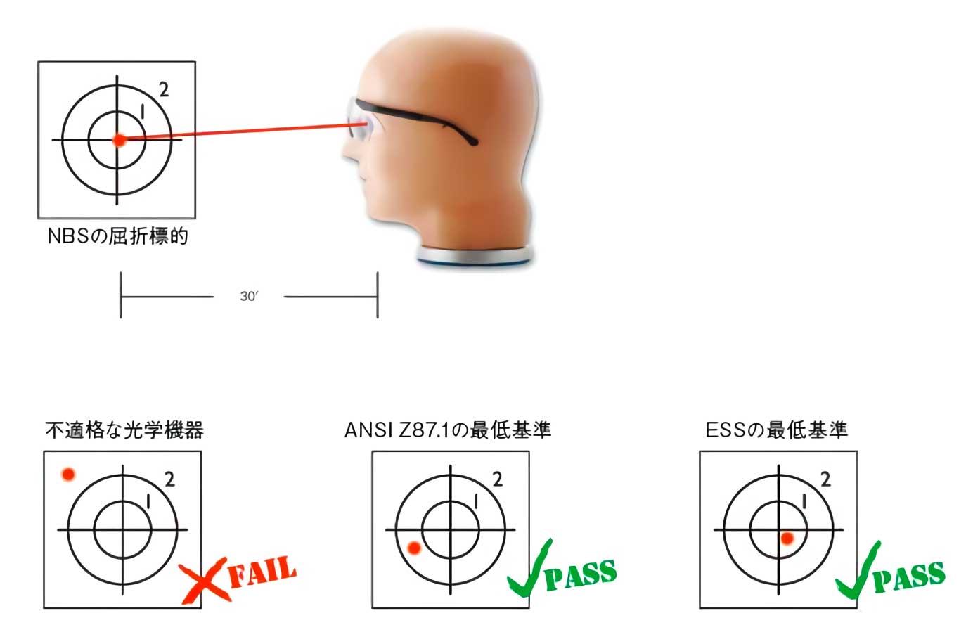 ANSI Z87.1 光学テスト #7.4.3.2