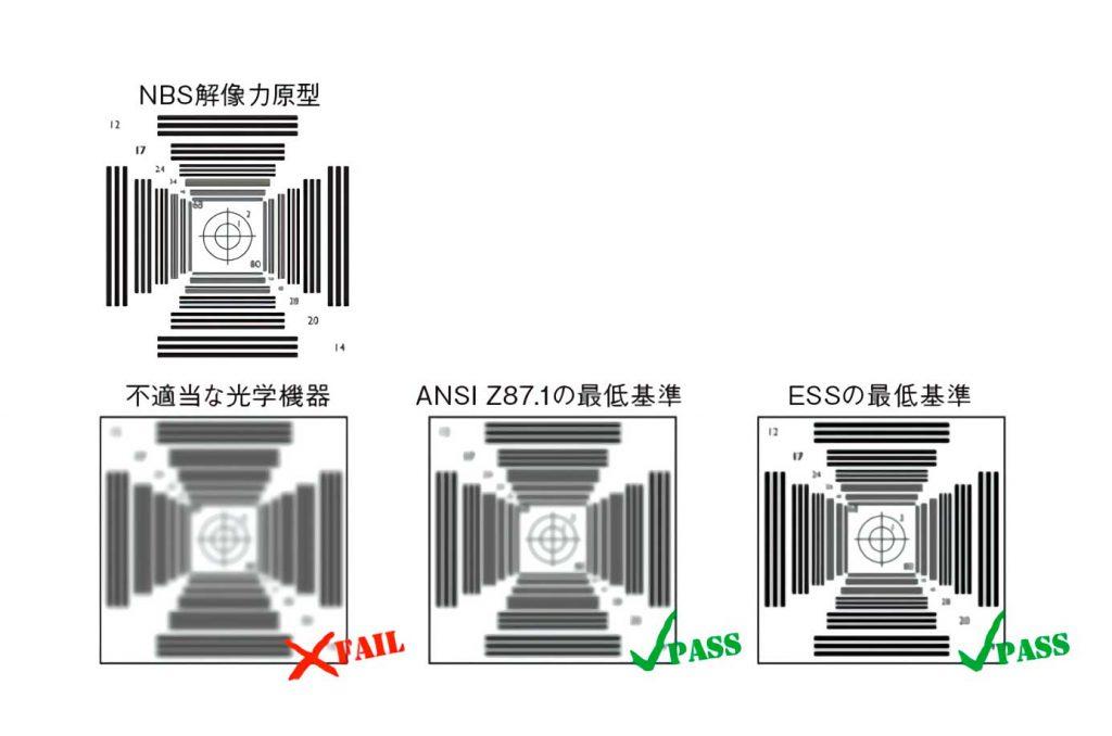ANSI Z87.1 光学テスト#7.4.3.2